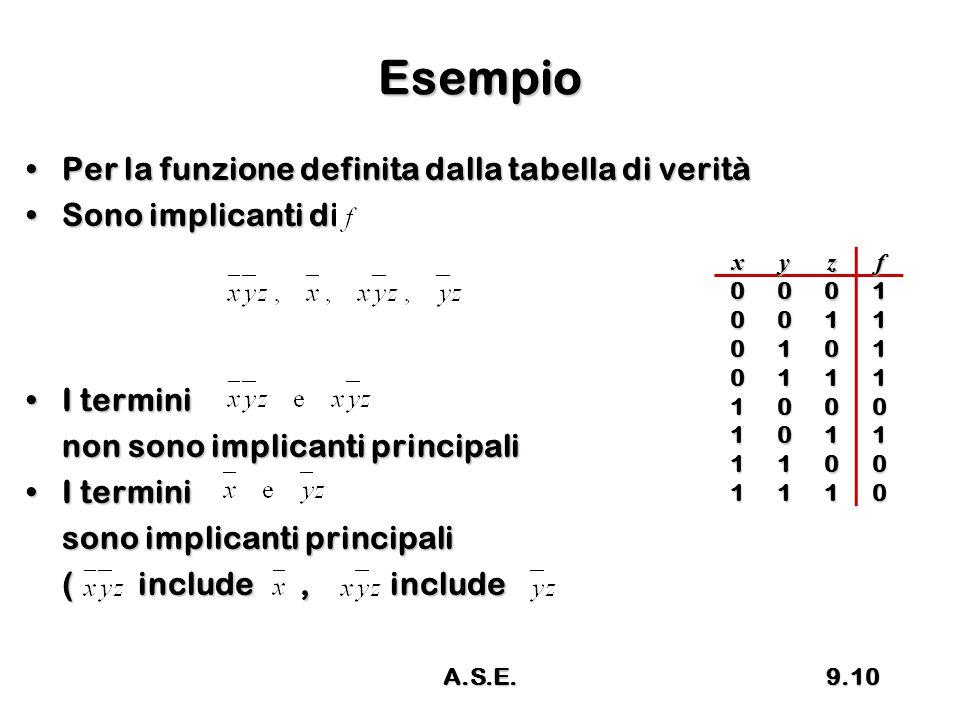 Esempio Per la funzione definita dalla tabella di veritàPer la funzione definita dalla tabella di verità Sono implicanti diSono implicanti di I termin