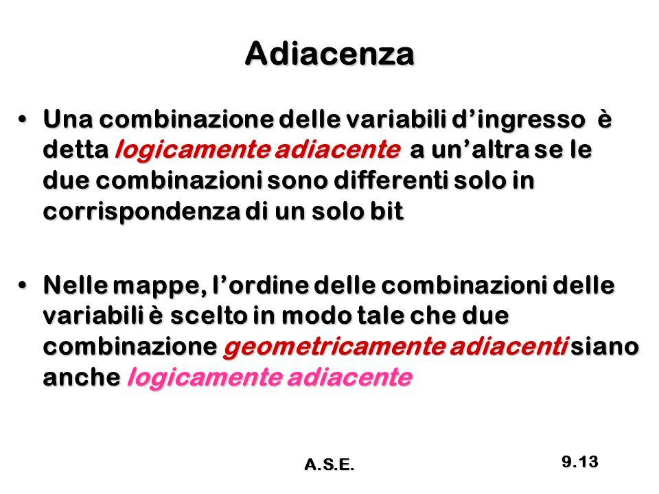 Adiacenza Una combinazione delle variabili d'ingresso è detta logicamente adiacente a un'altra se le due combinazioni sono differenti solo in corrispo