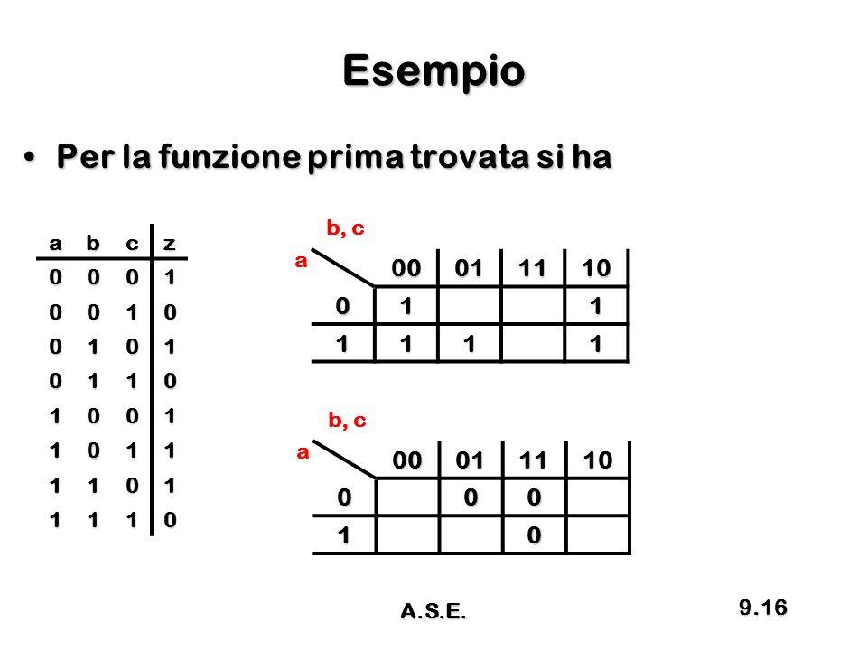 Esempio Per la funzione prima trovata si haPer la funzione prima trovata si ha abcz 0001 0010 0101 0110 1001 1011 1101 1110 00011110011 1111 a b, c000