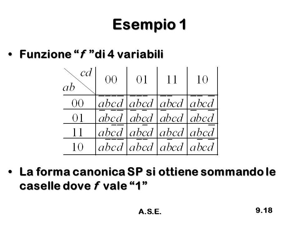 """Esempio 1 Funzione """"f """"di 4 variabiliFunzione """"f """"di 4 variabili La forma canonica SP si ottiene sommando le caselle dove f vale """"1""""La forma canonica"""