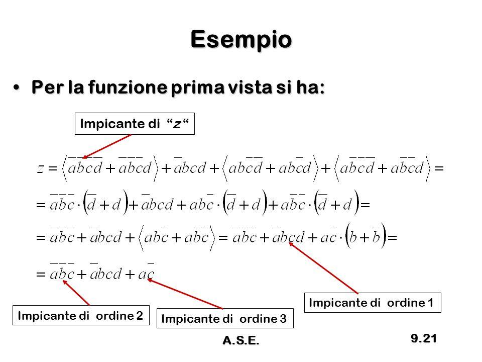 """Esempio Per la funzione prima vista si ha:Per la funzione prima vista si ha: Impicante di """"z """" Impicante di ordine 2 Impicante di ordine 3 Impicante d"""
