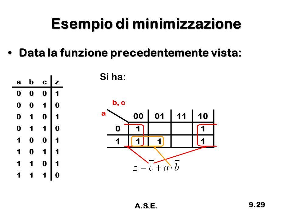 Esempio di minimizzazione Data la funzione precedentemente vista:Data la funzione precedentemente vista: abcz 0001 0010 0101 0110 1001 1011 1101 1110