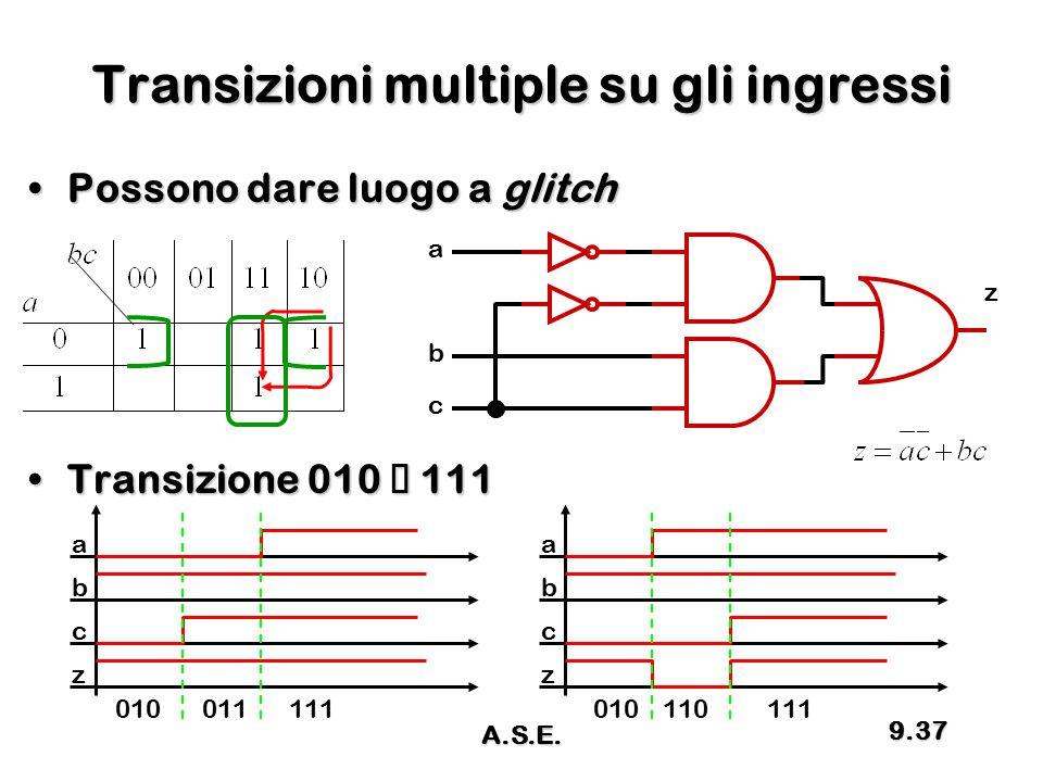 Transizioni multiple su gli ingressi Possono dare luogo a glitchPossono dare luogo a glitch Transizione 010  111Transizione 010  111 a z c b a b c z