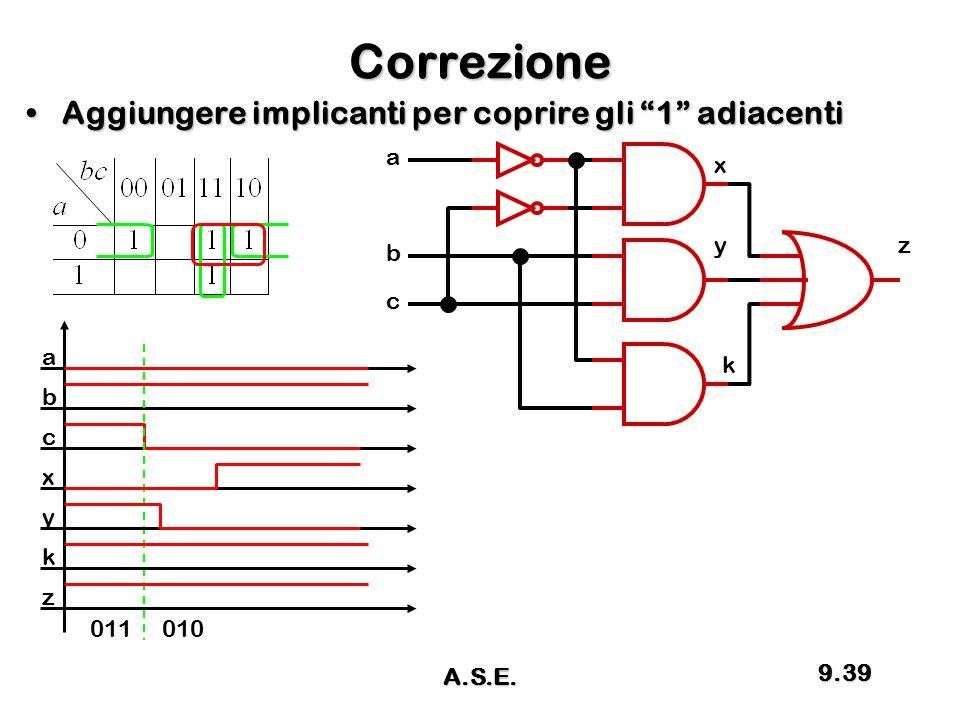 """Correzione Aggiungere implicanti per coprire gli """"1"""" adiacentiAggiungere implicanti per coprire gli """"1"""" adiacenti a z c b a b c x x y 011010 y z k k 9"""