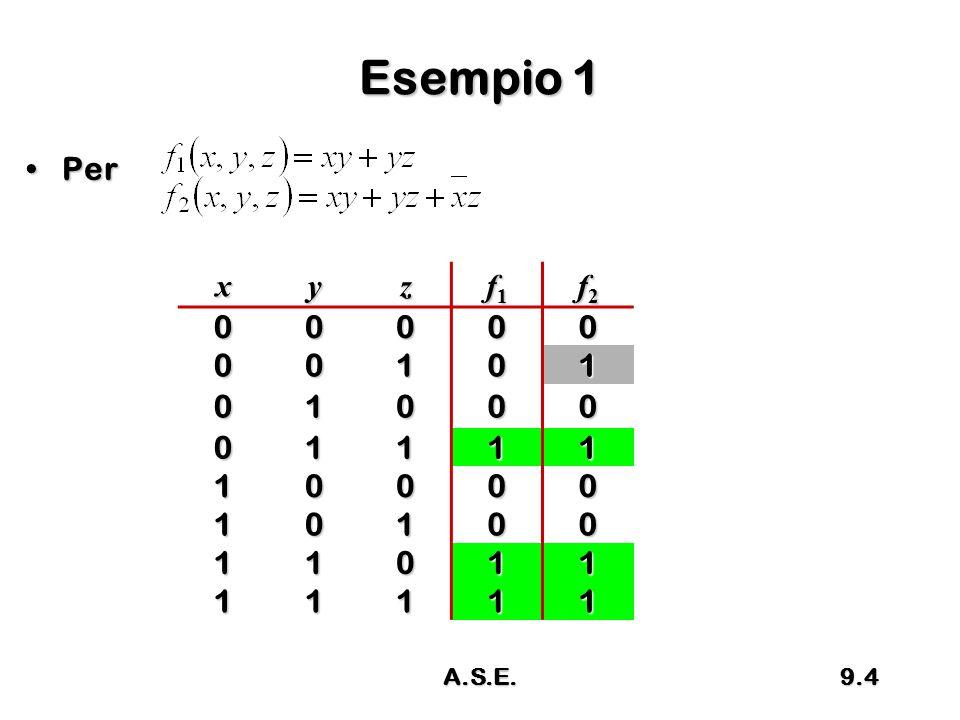 Definizione RichiamoRichiamo –Una funzione si può sempre scrivere come somma di implicanti Un implicante p* si dice implicante principale se non esiste nessun altro implicante p' tale che p' copra p*Un implicante p* si dice implicante principale se non esiste nessun altro implicante p' tale che p' copra p* Per ogni funzione f esiste almeno un insieme di implicanti principali tale che f può essere espressa come somma di soli implicanti principaliPer ogni funzione f esiste almeno un insieme di implicanti principali tale che f può essere espressa come somma di soli implicanti principali 9.25 A.S.E.