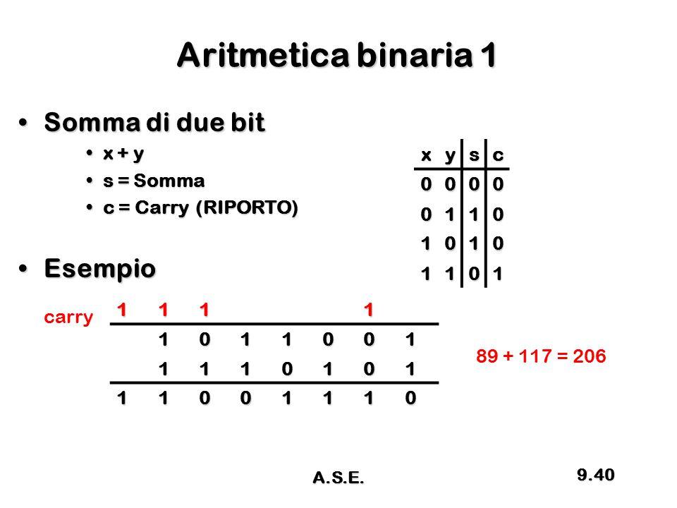 Aritmetica binaria 1 Somma di due bitSomma di due bit x + yx + y s = Sommas = Somma c = Carry (RIPORTO)c = Carry (RIPORTO) EsempioEsempio xysc 0000 01