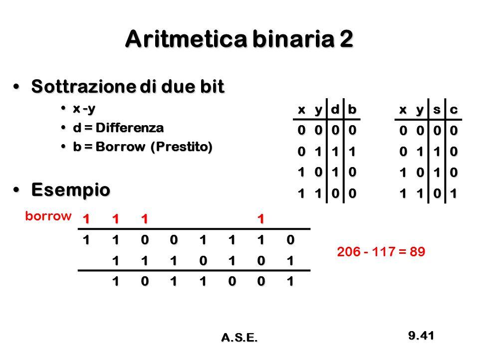 Aritmetica binaria 2 Sottrazione di due bitSottrazione di due bit x -yx -y d = Differenzad = Differenza b = Borrow (Prestito)b = Borrow (Prestito) Ese