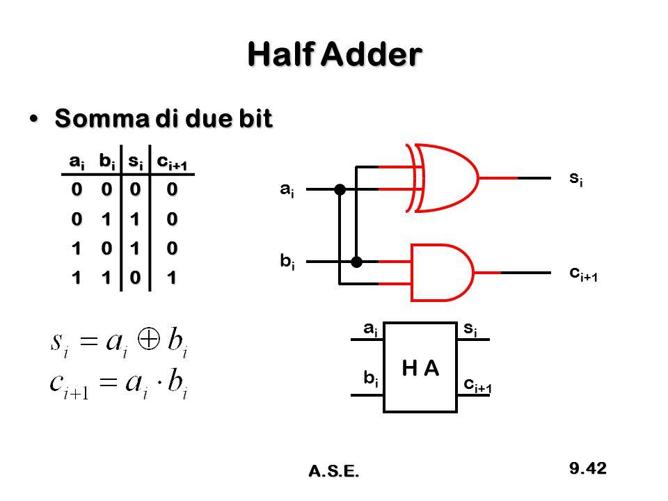 Half Adder Somma di due bitSomma di due bit aiaiaiai bibibibi sisisisi c i+1 0000 0110 1010 1101 aiai bibi sisi H A aiai bibi sisi c i+1 9.42 A.S.E.