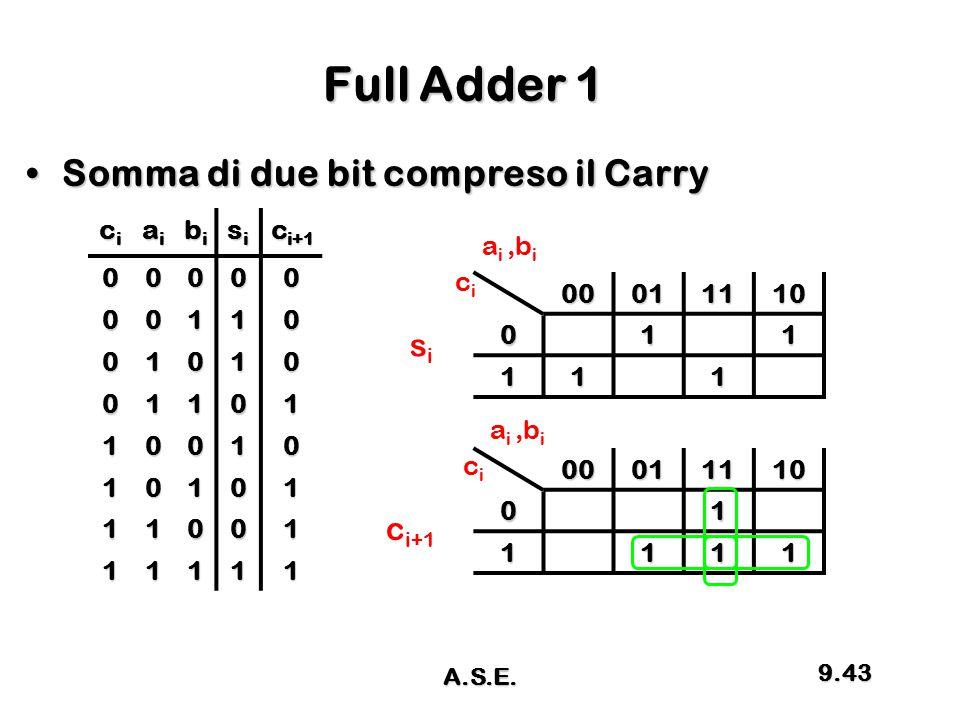 Full Adder 1 Somma di due bit compreso il CarrySomma di due bit compreso il Carry cicicici aiaiaiai bibibibi sisisisi c i+1 00000 00110 01010 01101 10