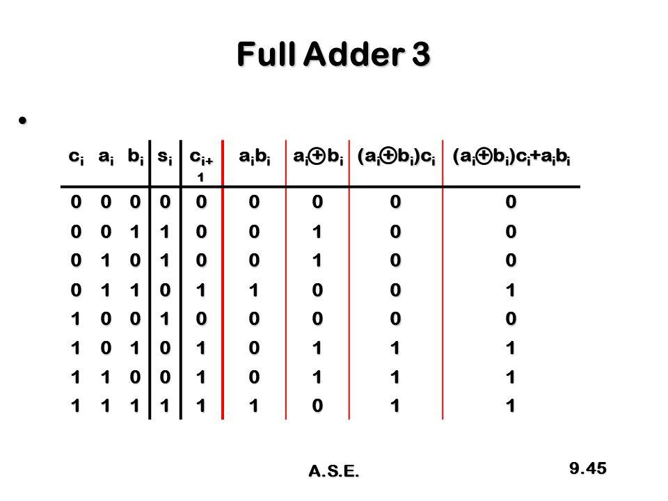 Full Adder 3 cicicici aiaiaiai bibibibi sisisisi c i+ 1 aibiaibiaibiaibi a i + b i (a i + b i )c i (a i + b i )c i +a i b i 000000000 001100100 010100