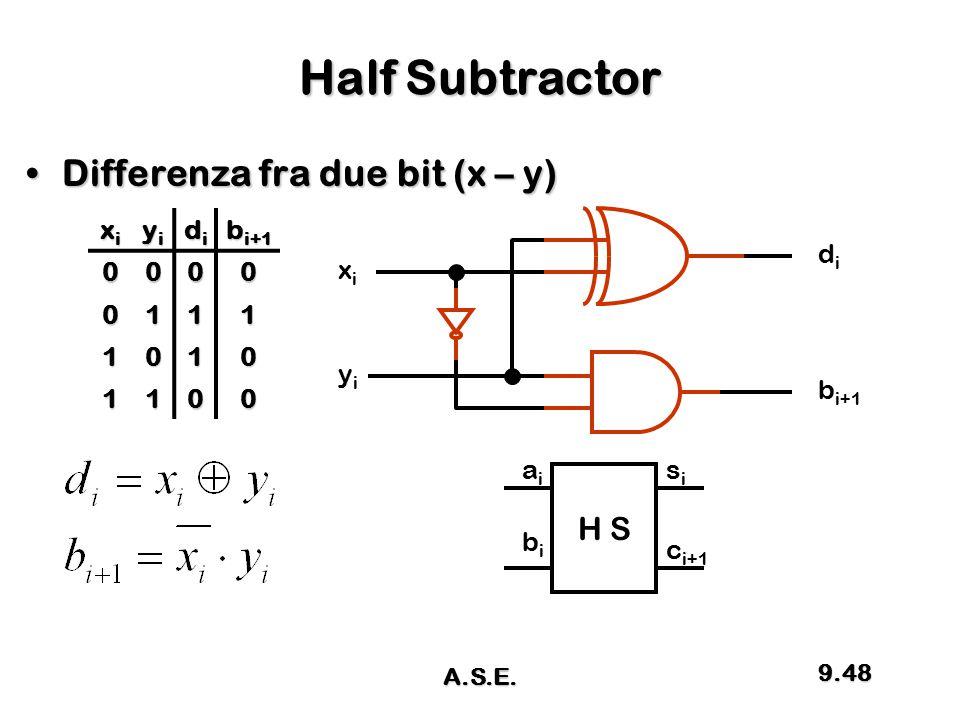 Half Subtractor Differenza fra due bit (x – y)Differenza fra due bit (x – y) xixixixi yiyiyiyi didididi b i+1 0000 0111 1010 1100 xixi yiyi didi H S a