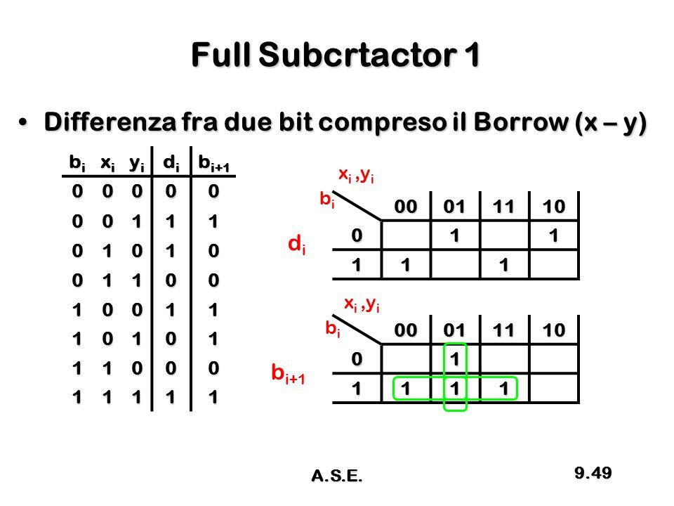 Full Subcrtactor 1 Differenza fra due bit compreso il Borrow (x – y)Differenza fra due bit compreso il Borrow (x – y) bibibibi xixixixi yiyiyiyi didid