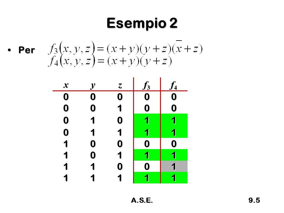 Osservazione Per una f funzione nella forma SPPer una f funzione nella forma SP –Ogni termine di prodotto è implicante di f Per una f funzione nella forma PSPer una f funzione nella forma PS –La funzione f è implicante di ciascun temine di somma 9.6A.S.E.