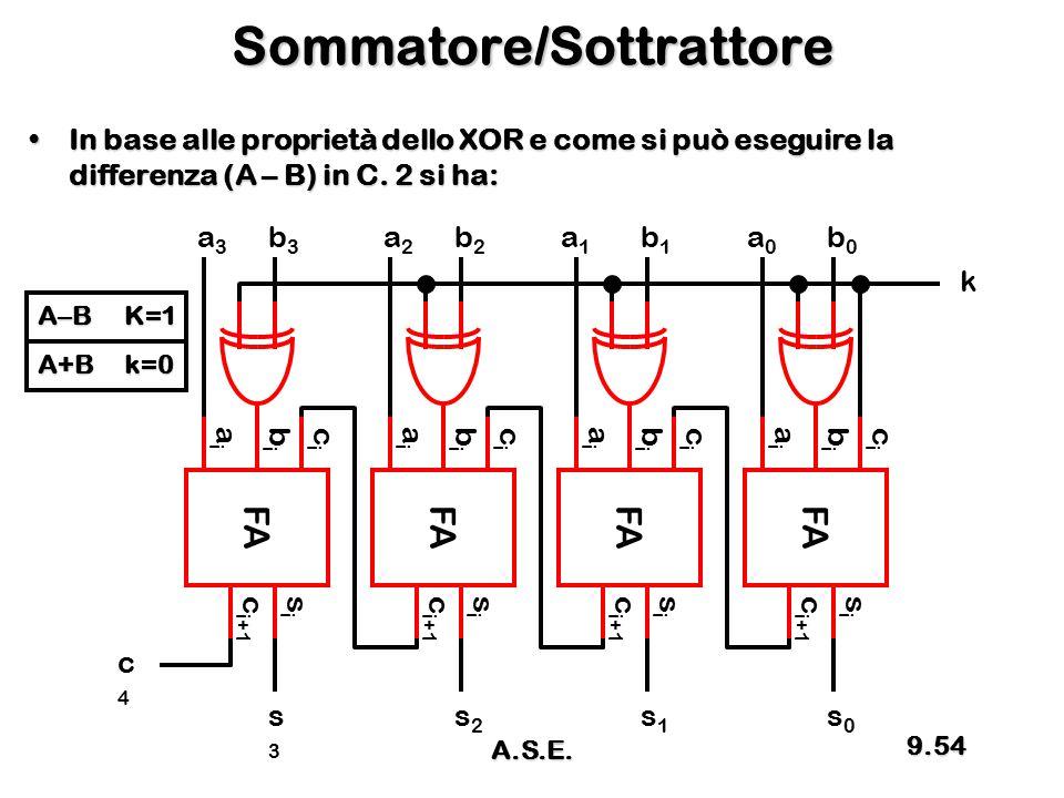 Sommatore/Sottrattore In base alle proprietà dello XOR e come si può eseguire la differenza (A – B) in C. 2 si ha:In base alle proprietà dello XOR e c