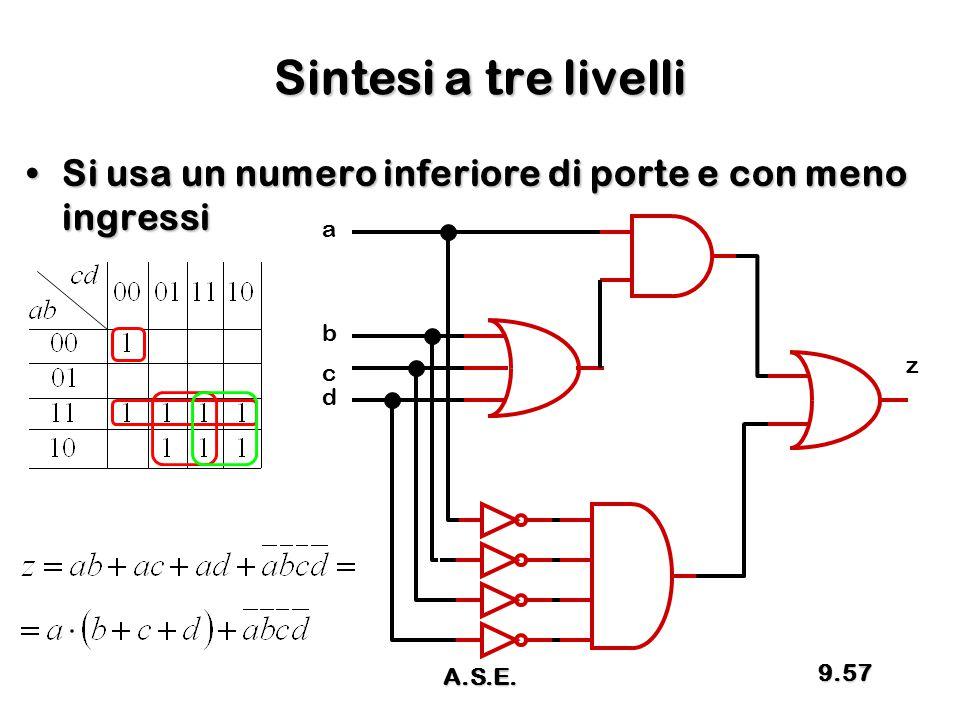 Sintesi a tre livelli Si usa un numero inferiore di porte e con meno ingressiSi usa un numero inferiore di porte e con meno ingressi a z d c b 9.57 A.