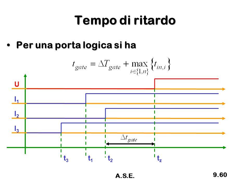 Tempo di ritardo Per una porta logica si haPer una porta logica si ha U I1I1 I2I2 I3I3 t3t3 t1t1 t2t2 tztz 9.60 A.S.E.