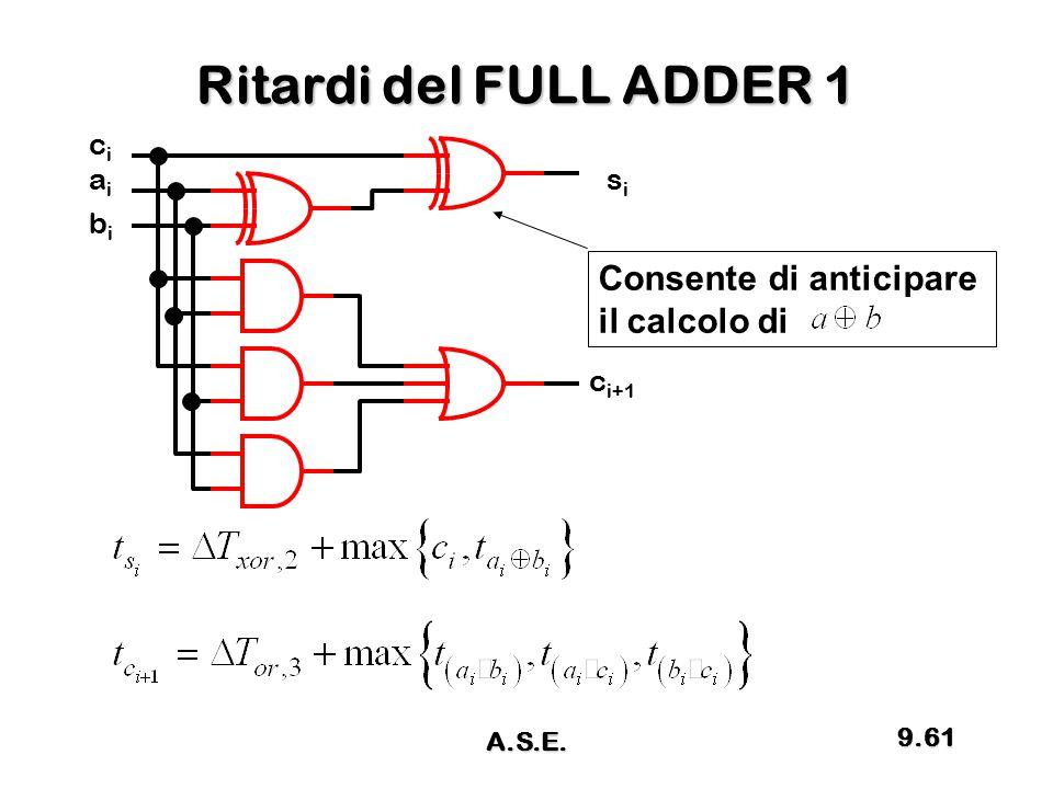 Ritardi del FULL ADDER 1 cici aiai sisi c i+1 bibi Consente di anticipare il calcolo di 9.61 A.S.E.