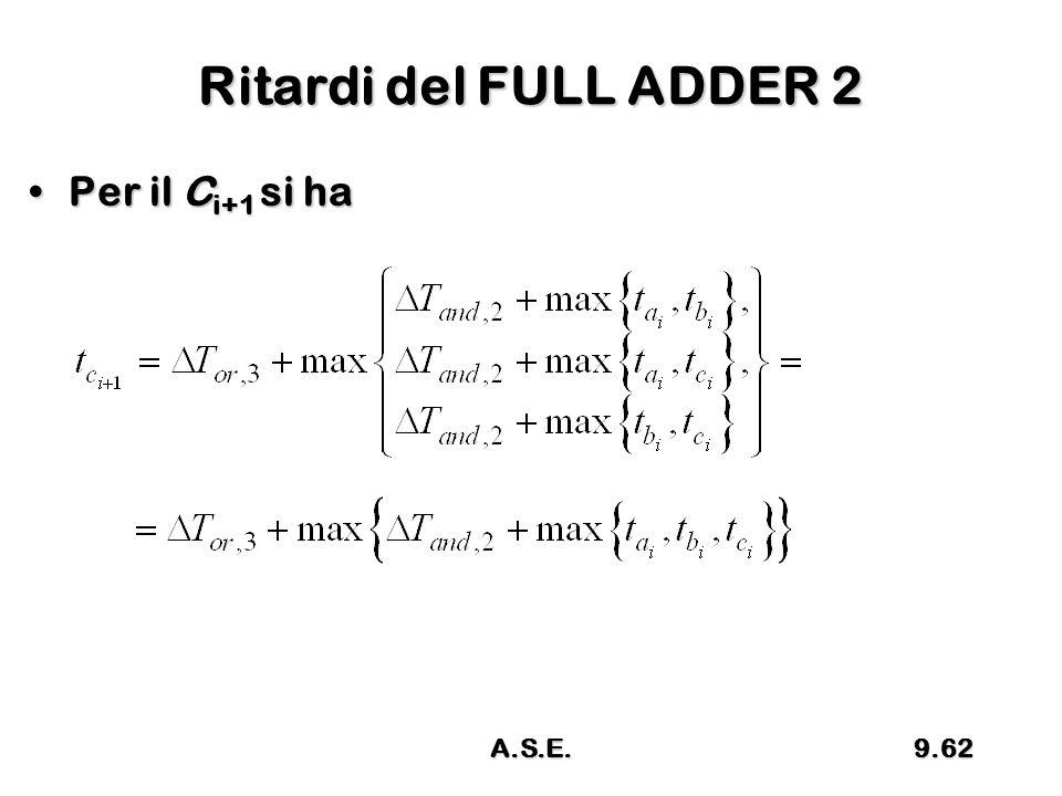 Ritardi del FULL ADDER 2 Per il C i+1 si haPer il C i+1 si ha 9.62A.S.E.