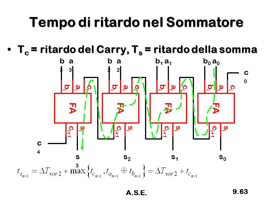 Tempo di ritardo nel Sommatore T c = ritardo del Carry, T s = ritardo della sommaT c = ritardo del Carry, T s = ritardo della somma c i+1 FA cici aiai