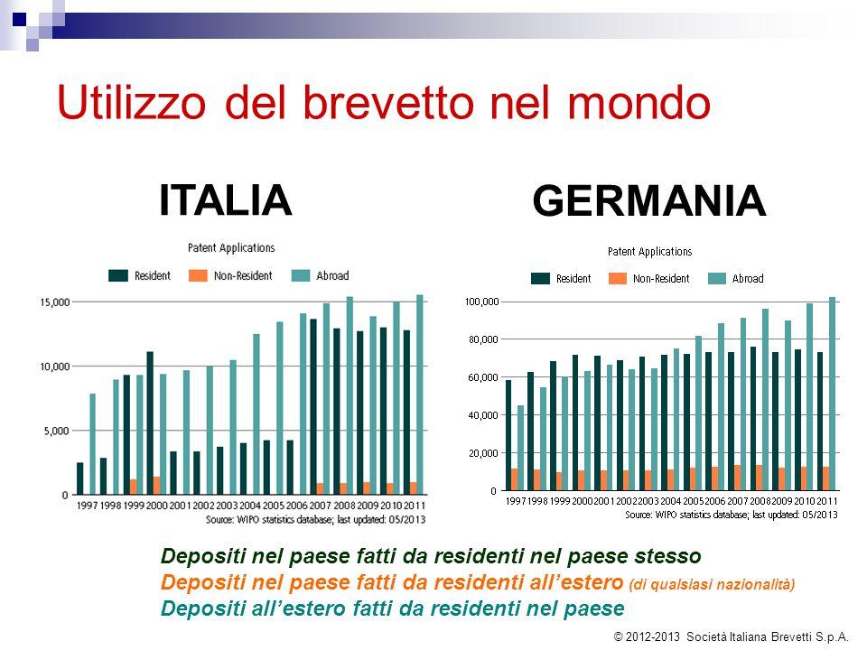 Utilizzo del brevetto nel mondo ITALIA GERMANIA Depositi nel paese fatti da residenti nel paese stesso Depositi nel paese fatti da residenti all'ester