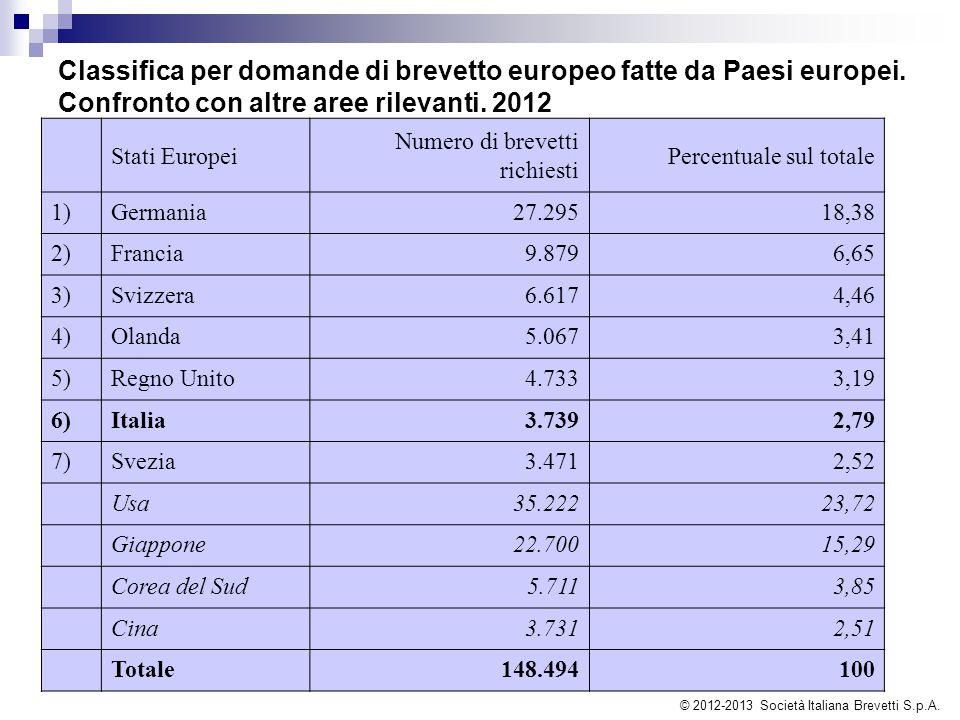 Classifica per domande di brevetto europeo fatte da Paesi europei. Confronto con altre aree rilevanti. 2012 Stati Europei Numero di brevetti richiesti
