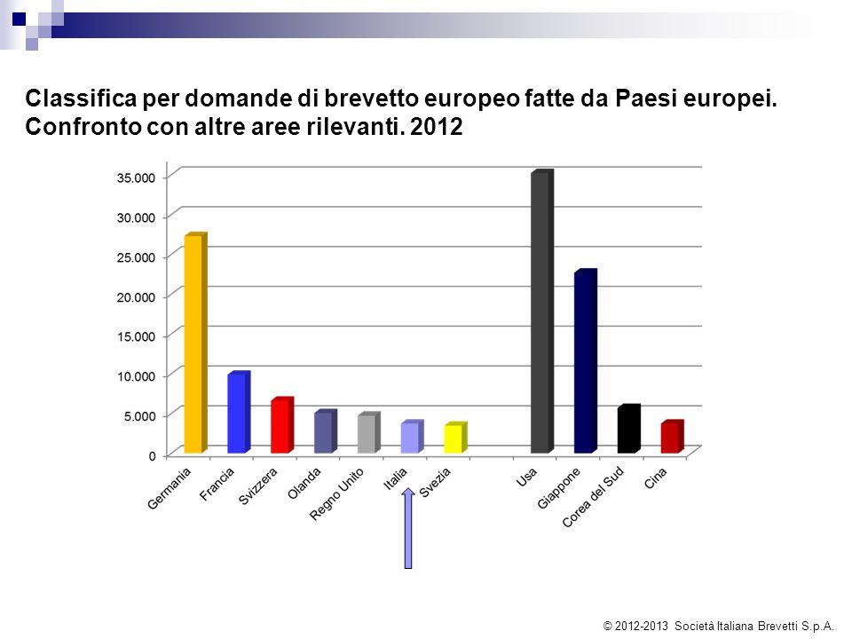 Classifica per domande di brevetto europeo fatte da Paesi europei. Confronto con altre aree rilevanti. 2012 © 2012-2013 Società Italiana Brevetti S.p.