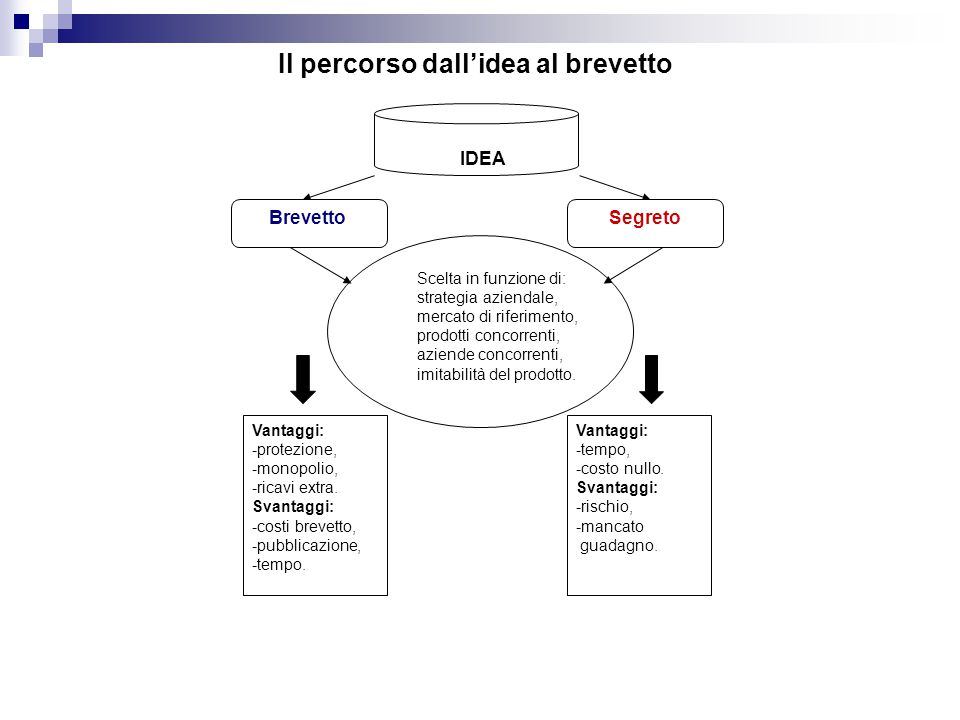 Il percorso dall'idea al brevetto BrevettoSegreto Scelta in funzione di: strategia aziendale, mercato di riferimento, prodotti concorrenti, aziende concorrenti, imitabilità del prodotto.