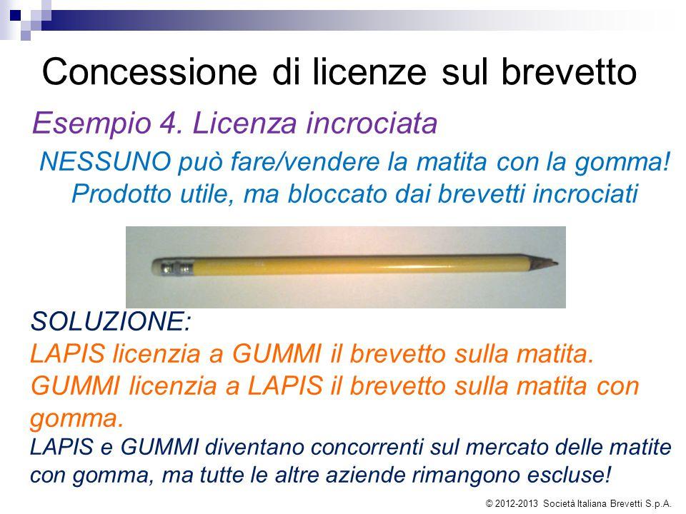 Concessione di licenze sul brevetto Esempio 4. Licenza incrociata NESSUNO può fare/vendere la matita con la gomma! Prodotto utile, ma bloccato dai bre