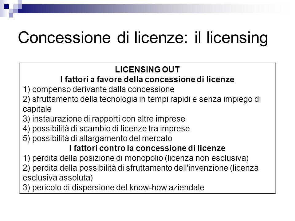 Concessione di licenze: il licensing LICENSING OUT I fattori a favore della concessione di licenze 1) compenso derivante dalla concessione 2) sfruttam