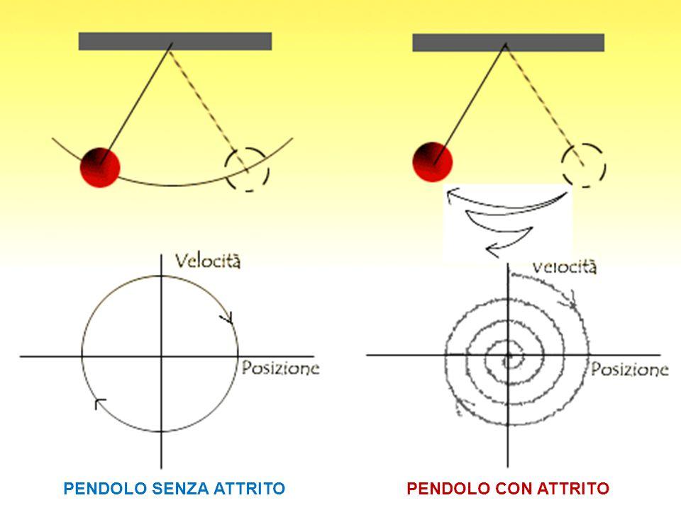 PENDOLO SENZA ATTRITOPENDOLO CON ATTRITO
