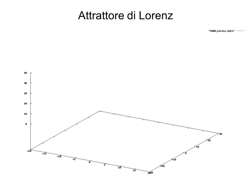 Attrattore di Lorenz