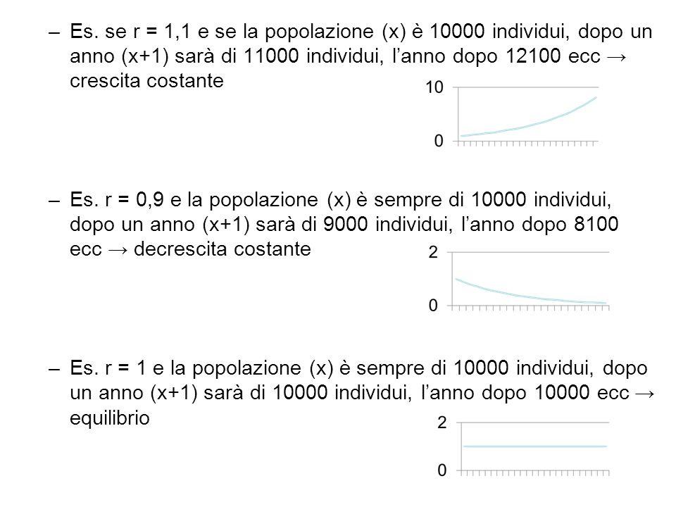 –Es. se r = 1,1 e se la popolazione (x) è 10000 individui, dopo un anno (x+1) sarà di 11000 individui, l'anno dopo 12100 ecc → crescita costante –Es.