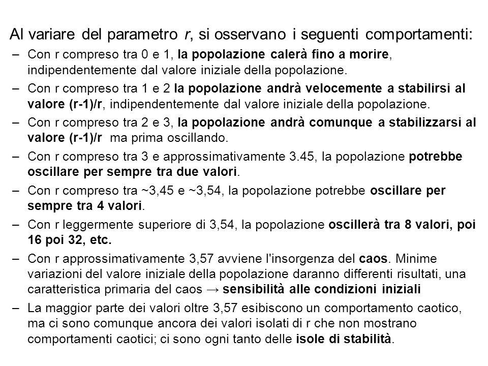 Al variare del parametro r, si osservano i seguenti comportamenti: –Con r compreso tra 0 e 1, la popolazione calerà fino a morire, indipendentemente d