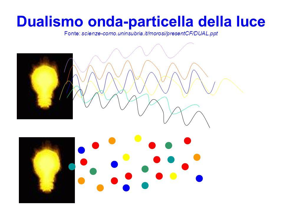 Dualismo onda-particella della luce Fonte: scienze-como.uninsubria.it/morosi/presentCF/DUAL.ppt Fotoni