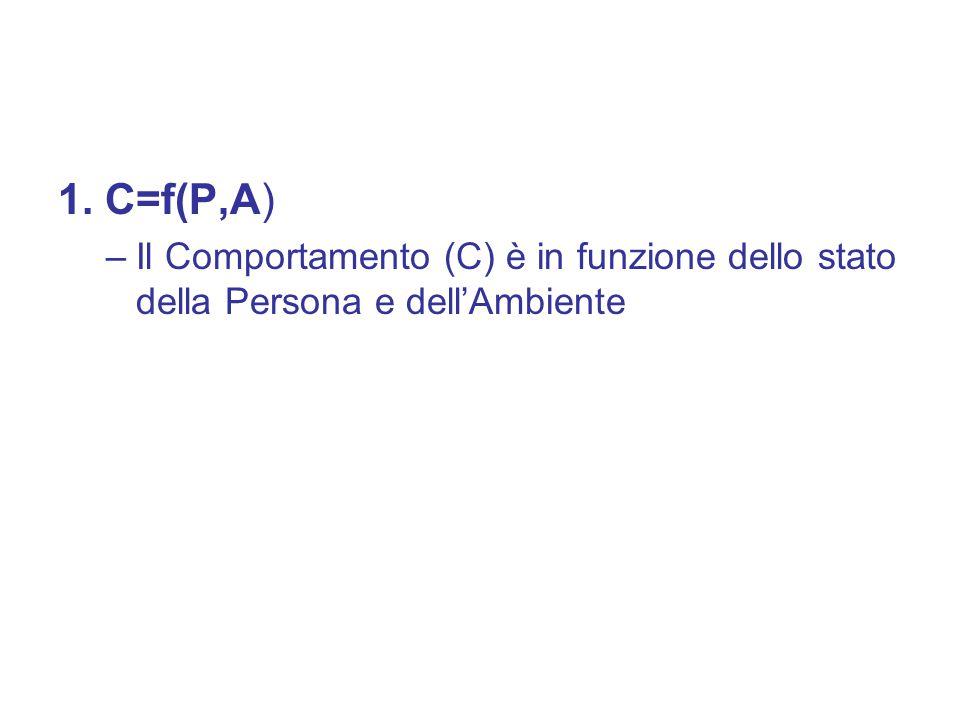 1. C=f(P,A) –Il Comportamento (C) è in funzione dello stato della Persona e dell'Ambiente