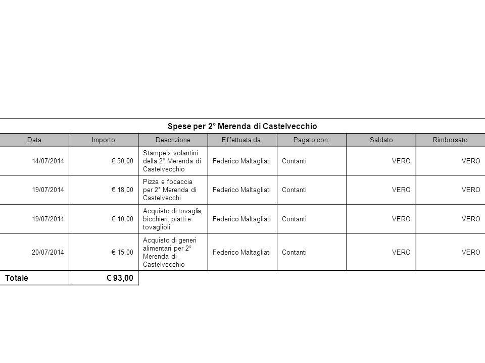 Spese per 2° Merenda di Castelvecchio DataImportoDescrizioneEffettuata da:Pagato con:SaldatoRimborsato 14/07/2014€ 50,00 Stampe x volantini della 2° M
