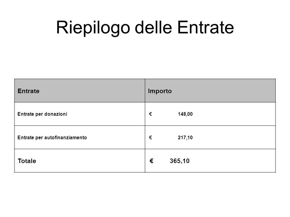 Riepilogo delle Entrate EntrateImporto Entrate per donazioni € 148,00 Entrate per autofinanziamento € 217,10 Totale € 365,10
