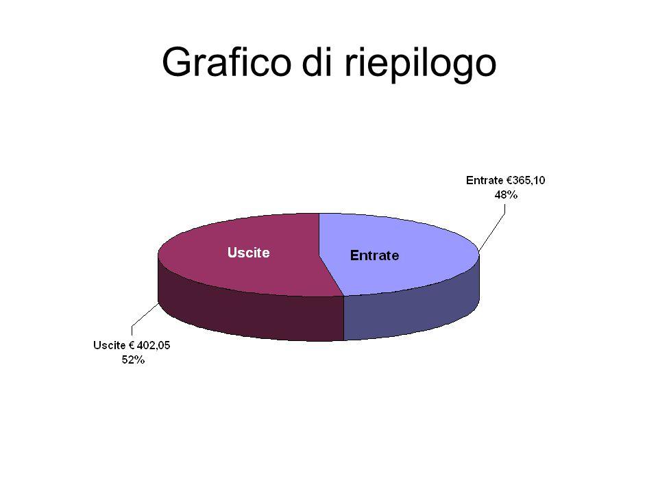 Grafico di riepilogo