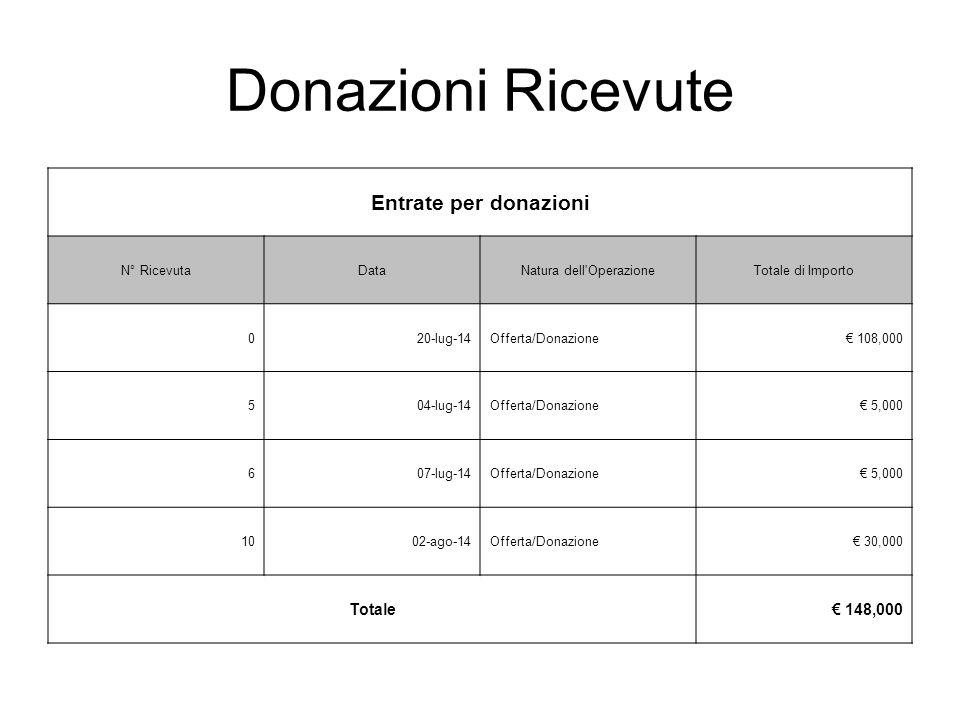 Donazioni Ricevute Entrate per donazioni N° RicevutaDataNatura dell OperazioneTotale di Importo 020-lug-14Offerta/Donazione€ 108,000 504-lug-14Offerta/Donazione€ 5,000 607-lug-14Offerta/Donazione€ 5,000 1002-ago-14Offerta/Donazione€ 30,000 Totale€ 148,000