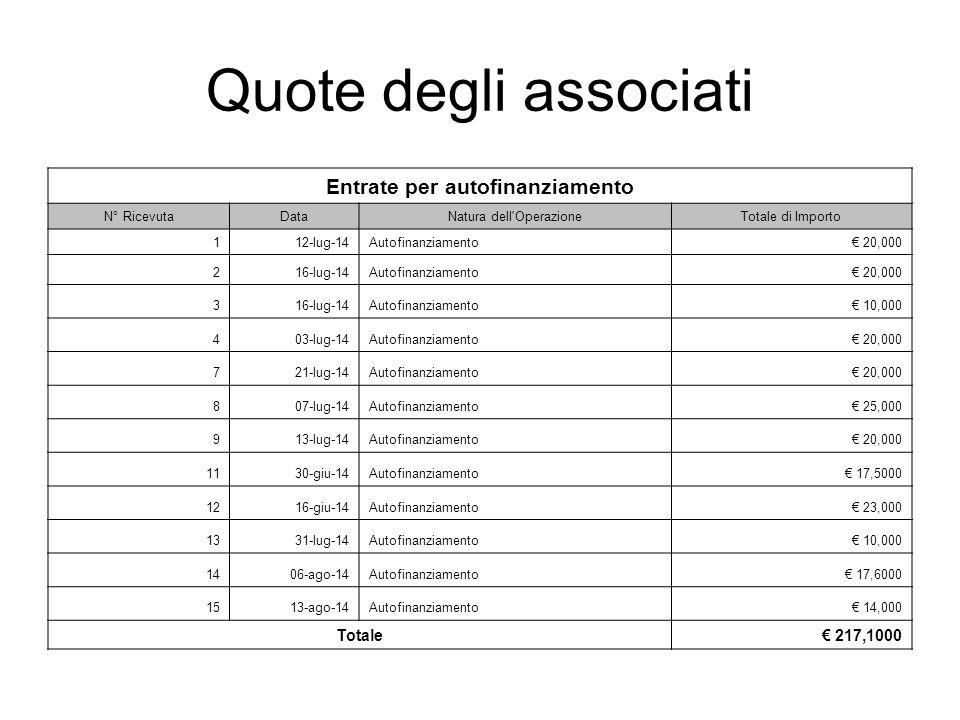 Quote degli associati Entrate per autofinanziamento N° RicevutaDataNatura dell OperazioneTotale di Importo 112-lug-14Autofinanziamento€ 20,000 216-lug-14Autofinanziamento€ 20,000 316-lug-14Autofinanziamento€ 10,000 403-lug-14Autofinanziamento€ 20,000 721-lug-14Autofinanziamento€ 20,000 807-lug-14Autofinanziamento€ 25,000 913-lug-14Autofinanziamento€ 20,000 1130-giu-14Autofinanziamento€ 17,5000 1216-giu-14Autofinanziamento€ 23,000 1331-lug-14Autofinanziamento€ 10,000 1406-ago-14Autofinanziamento€ 17,6000 1513-ago-14Autofinanziamento€ 14,000 Totale€ 217,1000