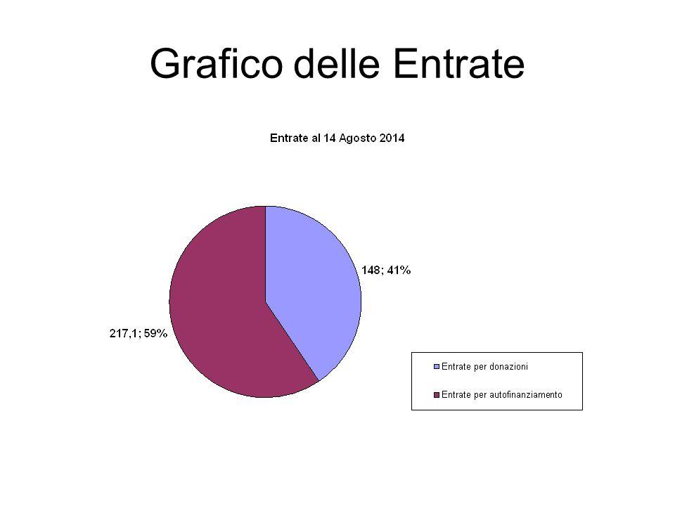 Grafico delle Entrate