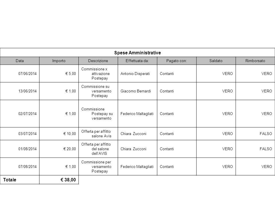 Spese Amministrative DataImportoDescrizioneEffettuata da:Pagato con:SaldatoRimborsato 07/06/2014€ 5,00 Commissione x attivazione Postepay Antonio Disp