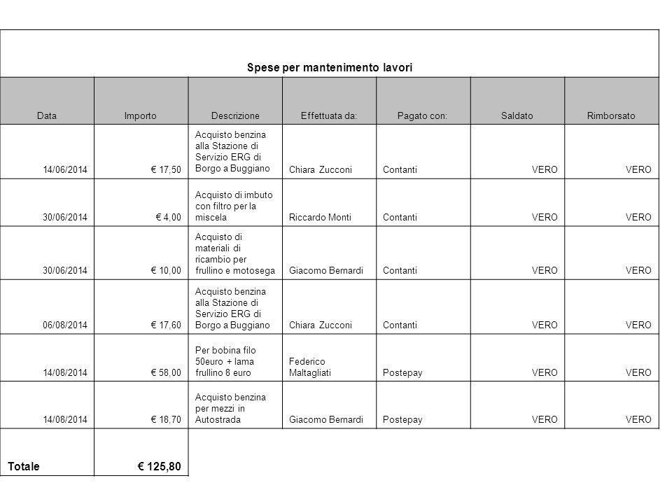 Spese per mantenimento lavori DataImportoDescrizioneEffettuata da:Pagato con:SaldatoRimborsato 14/06/2014€ 17,50 Acquisto benzina alla Stazione di Servizio ERG di Borgo a Buggiano Chiara ZucconiContantiVERO 30/06/2014€ 4,00 Acquisto di imbuto con filtro per la miscelaRiccardo MontiContantiVERO 30/06/2014€ 10,00 Acquisto di materiali di ricambio per frullino e motosegaGiacomo BernardiContantiVERO 06/08/2014€ 17,60 Acquisto benzina alla Stazione di Servizio ERG di Borgo a BuggianoChiara ZucconiContantiVERO 14/08/2014€ 58,00 Per bobina filo 50euro + lama frullino 8 euro Federico MaltagliatiPostepayVERO 14/08/2014€ 18,70 Acquisto benzina per mezzi in AutostradaGiacomo BernardiPostepayVERO Totale€ 125,80