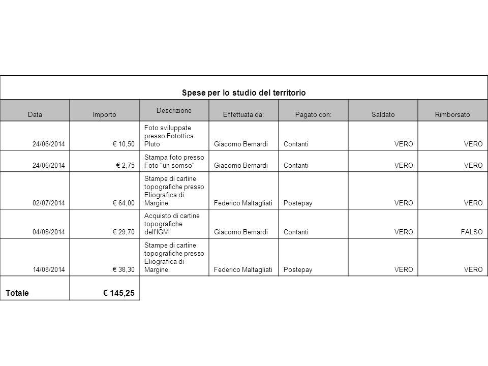 Spese per lo studio del territorio DataImporto Descrizione Effettuata da:Pagato con:SaldatoRimborsato 24/06/2014€ 10,50 Foto sviluppate presso Fototti