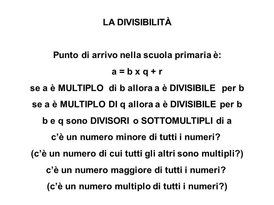 LA DIVISIBILITÀ Punto di arrivo nella scuola primaria è: a = b x q + r se a è MULTIPLO di b allora a è DIVISIBILE per b se a è MULTIPLO DI q allora a