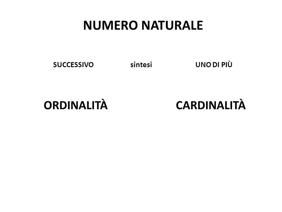 NUMERO NATURALE SUCCESSIVO sintesi UNO DI PIÙ ORDINALITÀ CARDINALITÀ