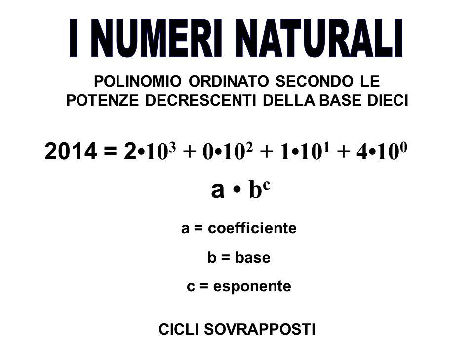 POLINOMIO ORDINATO SECONDO LE POTENZE DECRESCENTI DELLA BASE DIECI a b c a = coefficiente b = base c = esponente 2014 = 2 10 3 + 010 2 + 110 1 + 410 0