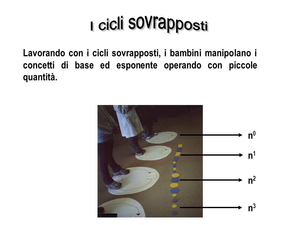 Lavorando con i cicli sovrapposti, i bambini manipolano i concetti di base ed esponente operando con piccole quantità. n1n1 n2n2 n3n3 n0n0