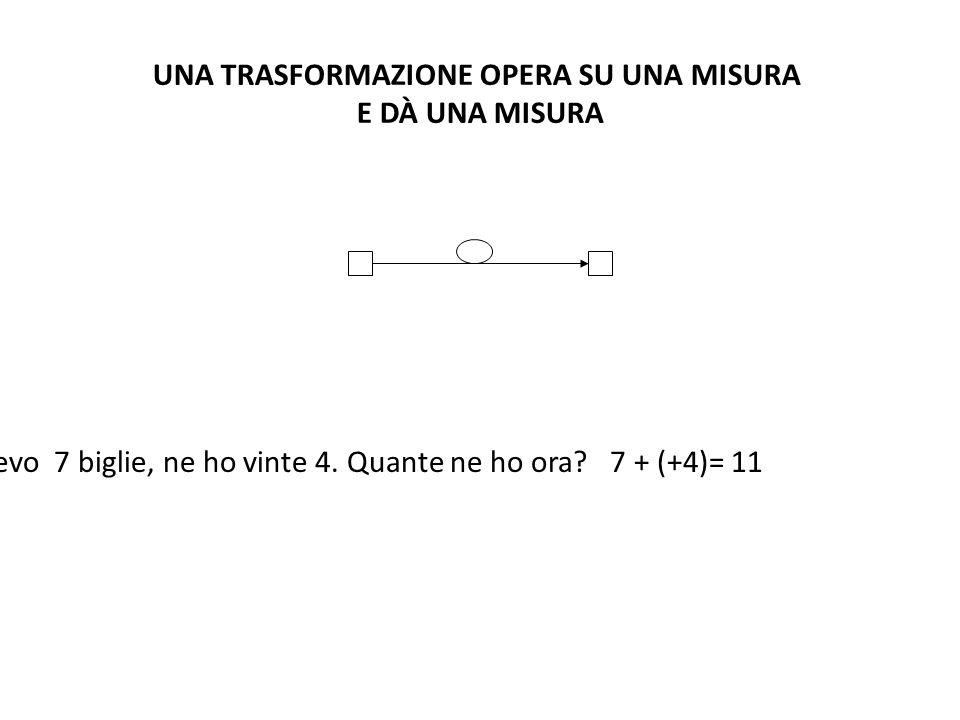 UNA TRASFORMAZIONE OPERA SU UNA MISURA E DÀ UNA MISURA Avevo 7 biglie, ne ho vinte 4. Quante ne ho ora? 7 + (+4)= 11