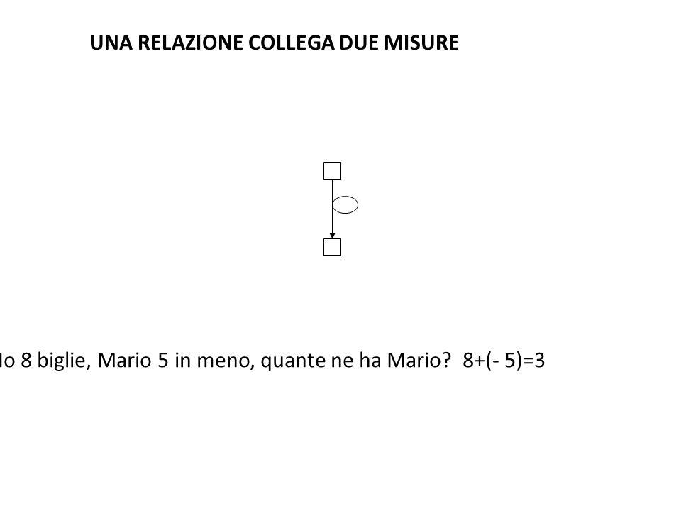 UNA RELAZIONE COLLEGA DUE MISURE Ho 8 biglie, Mario 5 in meno, quante ne ha Mario? 8+(- 5)=3